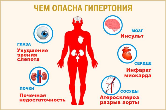 Давление поднимается ночью во время сна: причины и лечение
