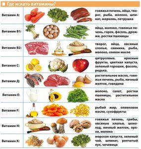 Лечение нервного истощения витамины