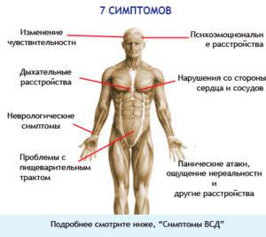 Общие симптомы ВСД