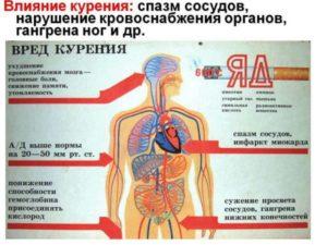 Вред курения при ВСД