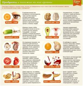 полезное питание при всд