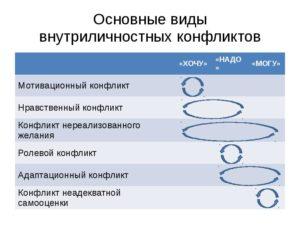 Основные виды внутриличностного конфликта