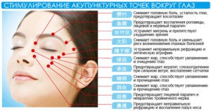 Лечение глаз при ВСД