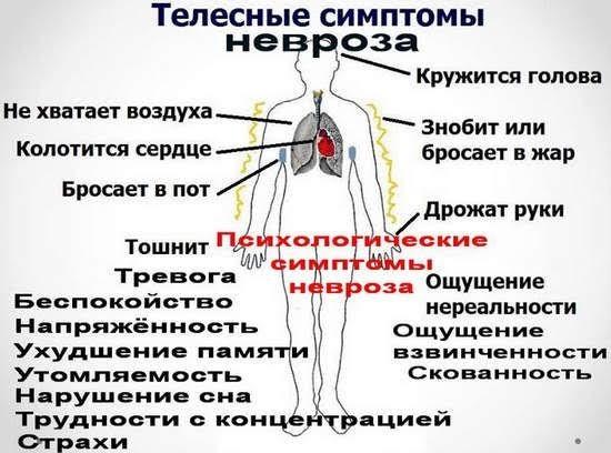 невроз телесные симптомы