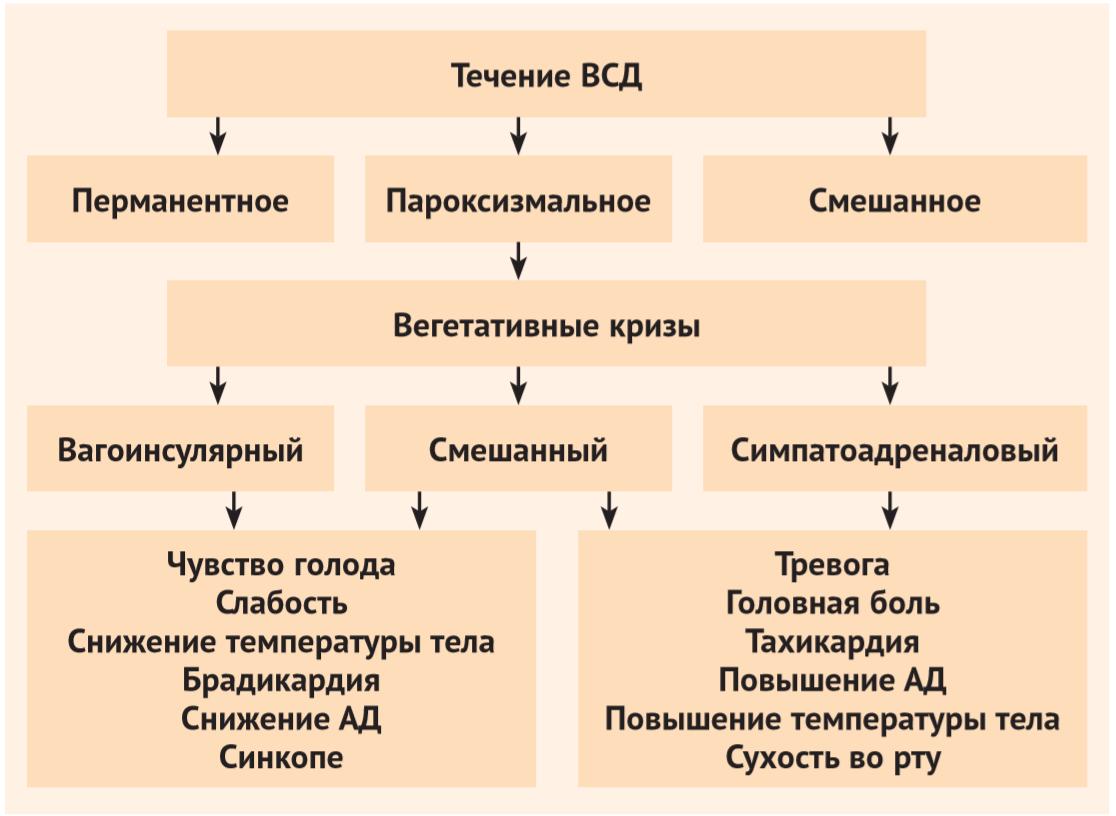 Классификация по течению болезни