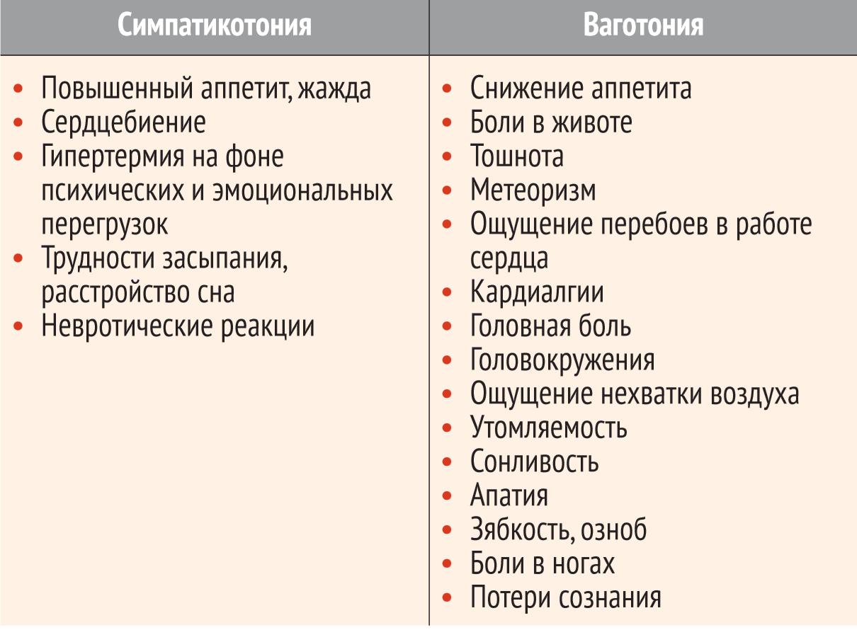 симптомы ВСД в зависимости от вегетативного тонуса