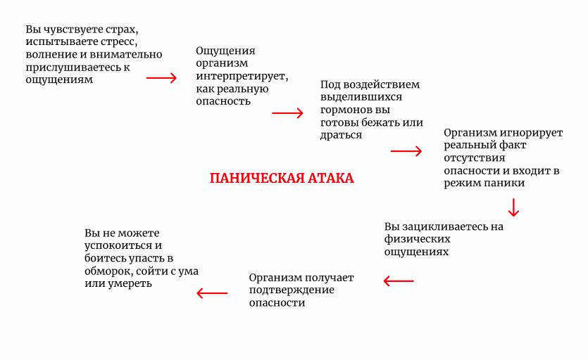 замкнутый круг ПА